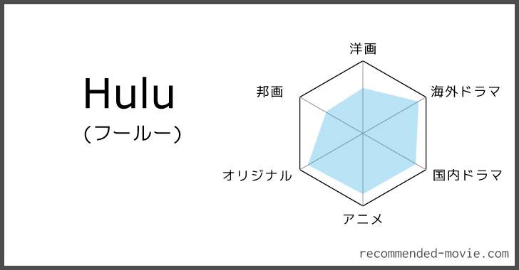 Huluのジャンル別作品数の評価