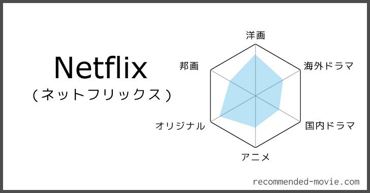 Netflixで見放題の作品をジャンル別に評価